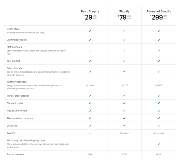 shopify plan features